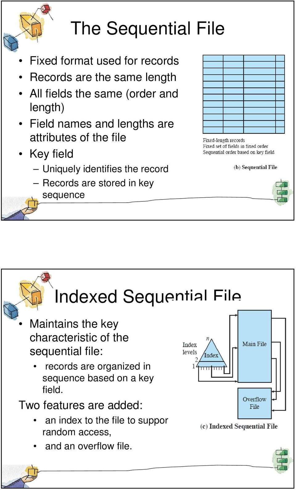 sequence Indexed Sequential File Maintains the key characteristic of the sequential file: records are organized in
