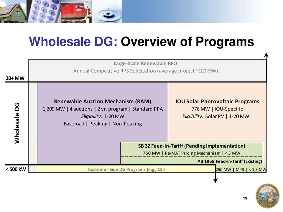 program Standard PPA Eligibility: 1-20 MW Baseload Peaking Non-Peaking Customer-Side DG Programs (e.g., CSI) IOU Solar Photovoltaic