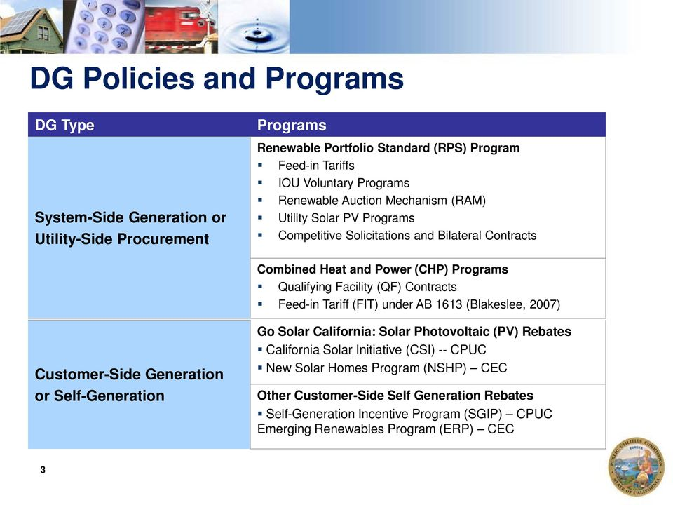 Contracts Feed-in Tariff (FIT) under AB 1613 (Blakeslee, 2007) Customer-Side Generation or Self-Generation Go Solar California: Solar Photovoltaic (PV) Rebates California Solar