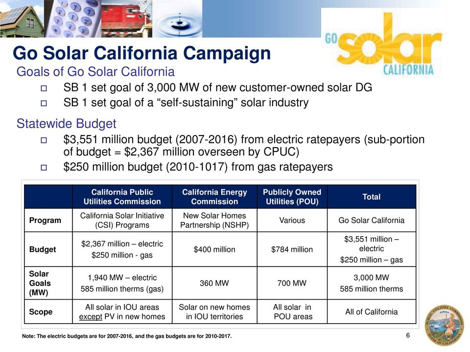 California Energy Commission Publicly Owned Utilities (POU) Total Program California Solar Initiative (CSI) Programs New Solar Homes Partnership (NSHP) Various Go Solar California Budget $2,367