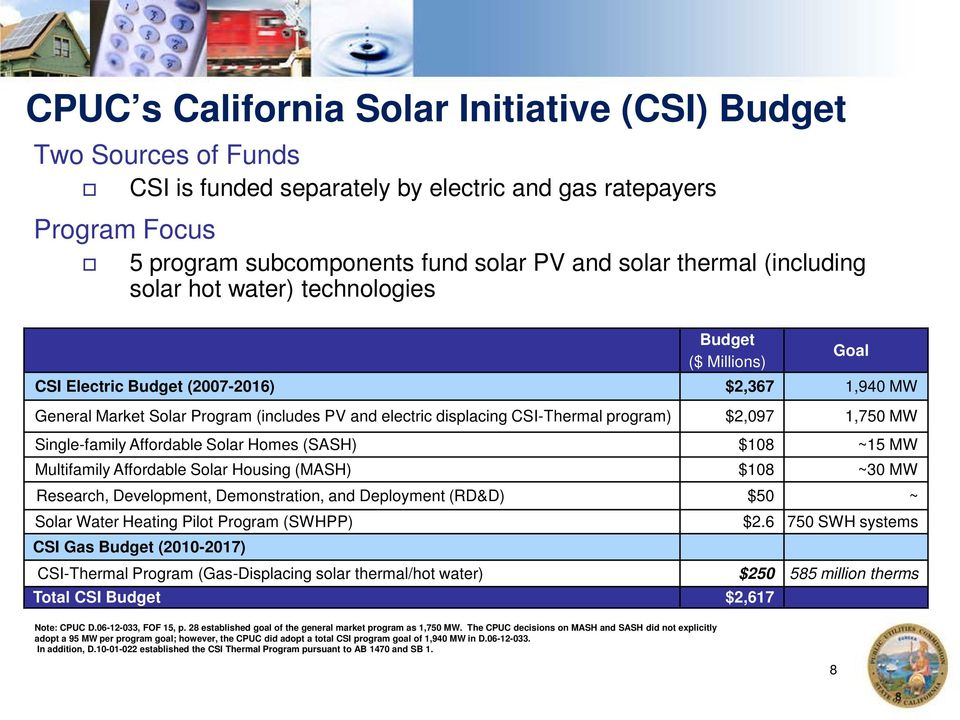 program) $2,097 1,750 MW Single-family Affordable Solar Homes (SASH) $108 ~15 MW Multifamily Affordable Solar Housing (MASH) $108 ~30 MW Research, Development, Demonstration, and Deployment (RD&D)