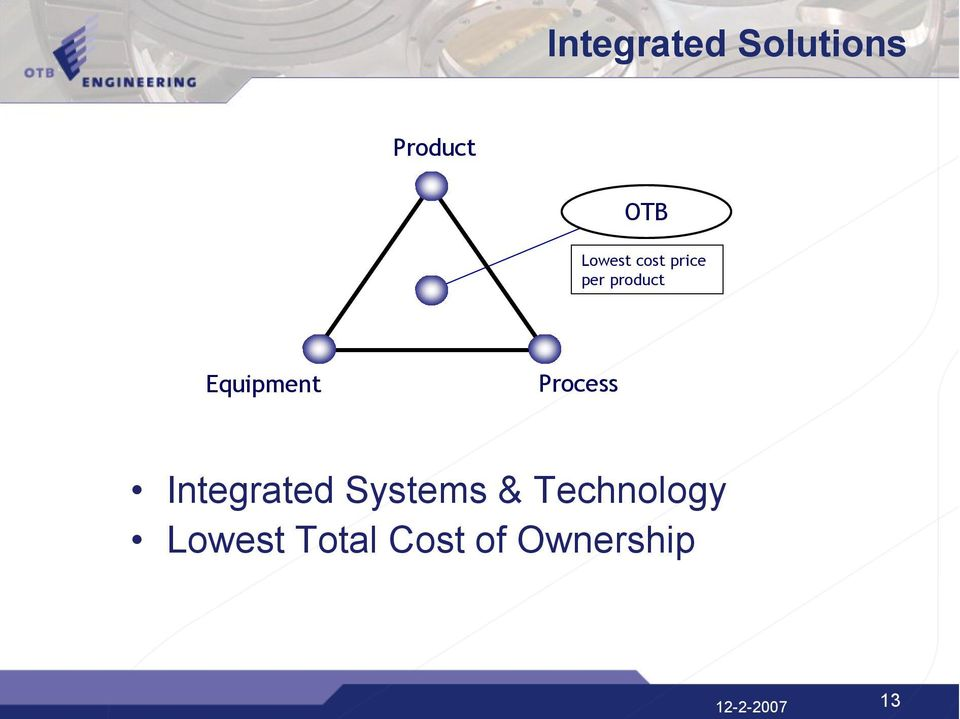 Equipment Process Integrated Systems &