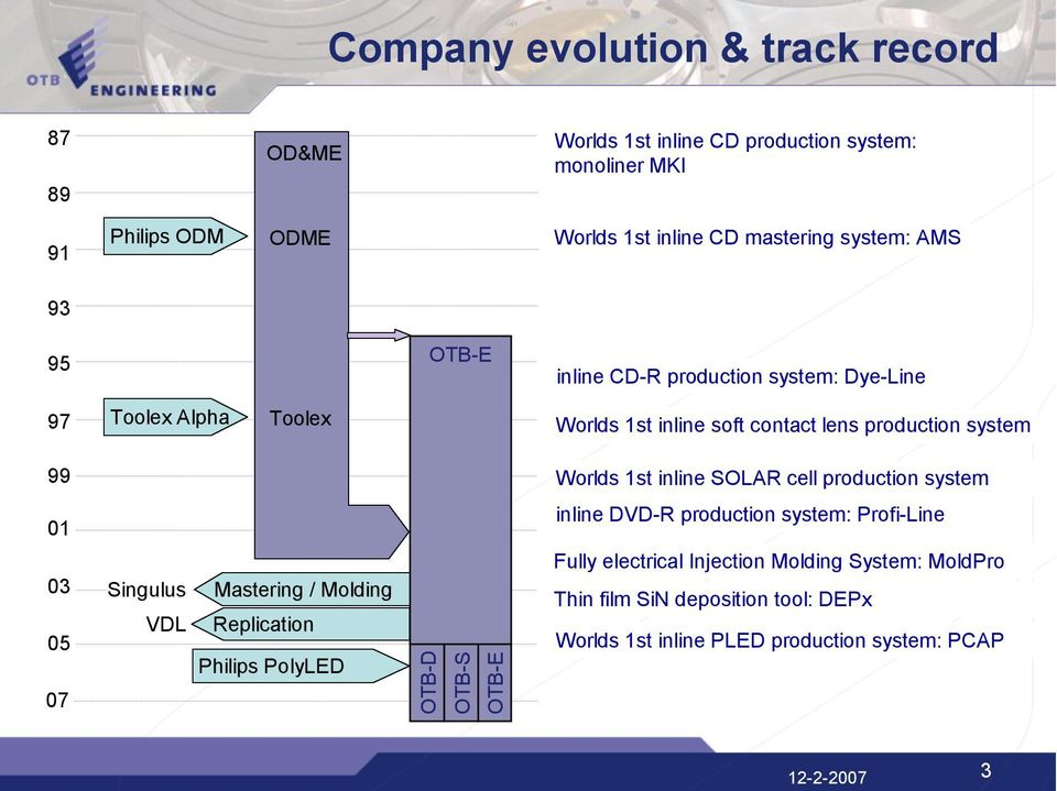 inline SOLAR cell production system 01 inline DVD-R production system: Profi-Line 03 05 07 Singulus VDL Mastering / Molding Replication Philips PolyLED