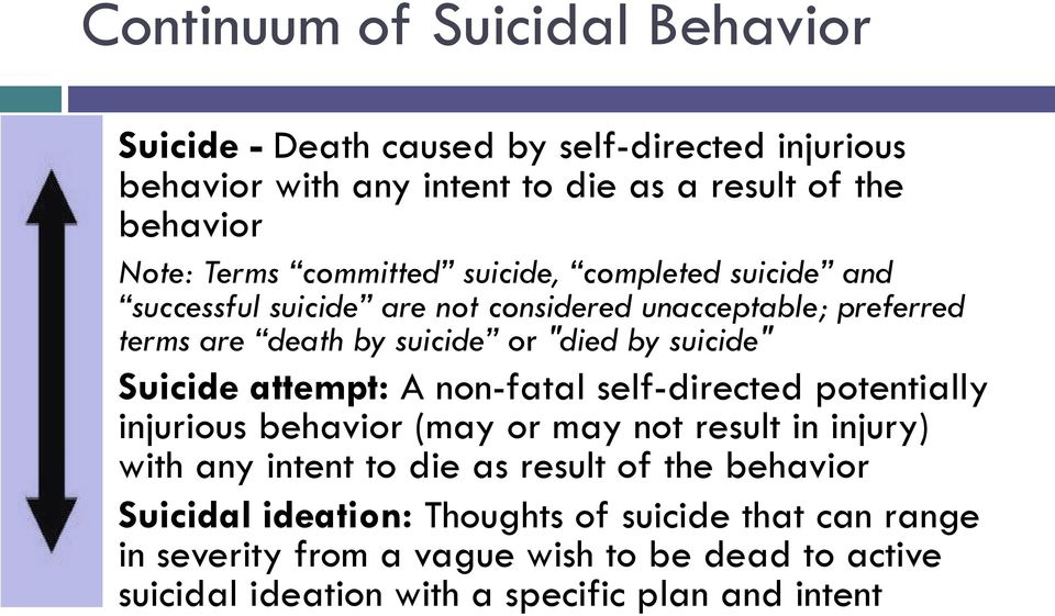 Suicide attempt: A non-fatal self-directed potentially injurious behavior (may or may not result in injury) with any intent to die as result of the
