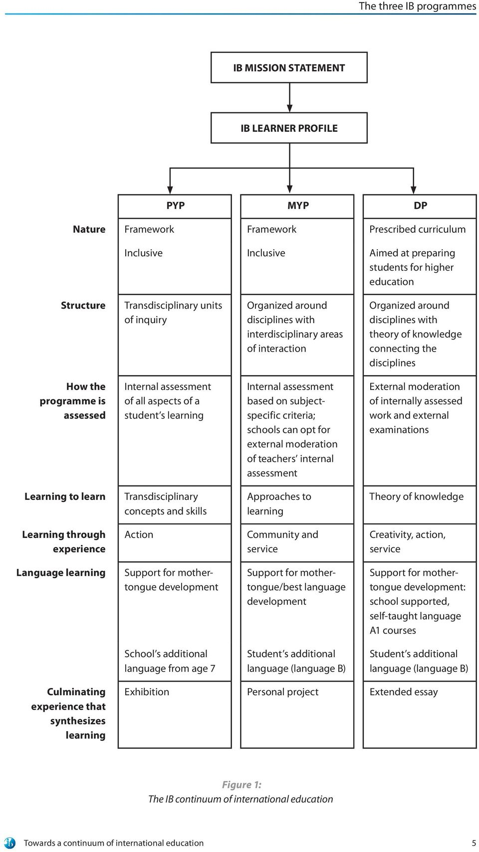 How the programme is assessed Internal assessment of all aspects of a student s learning Internal assessment based on subjectspecific criteria; schools can opt for external moderation of teachers