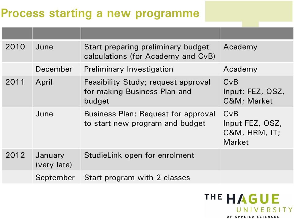 budget June 2012 January (very late) September Business Plan; Request for approval to start new program and budget