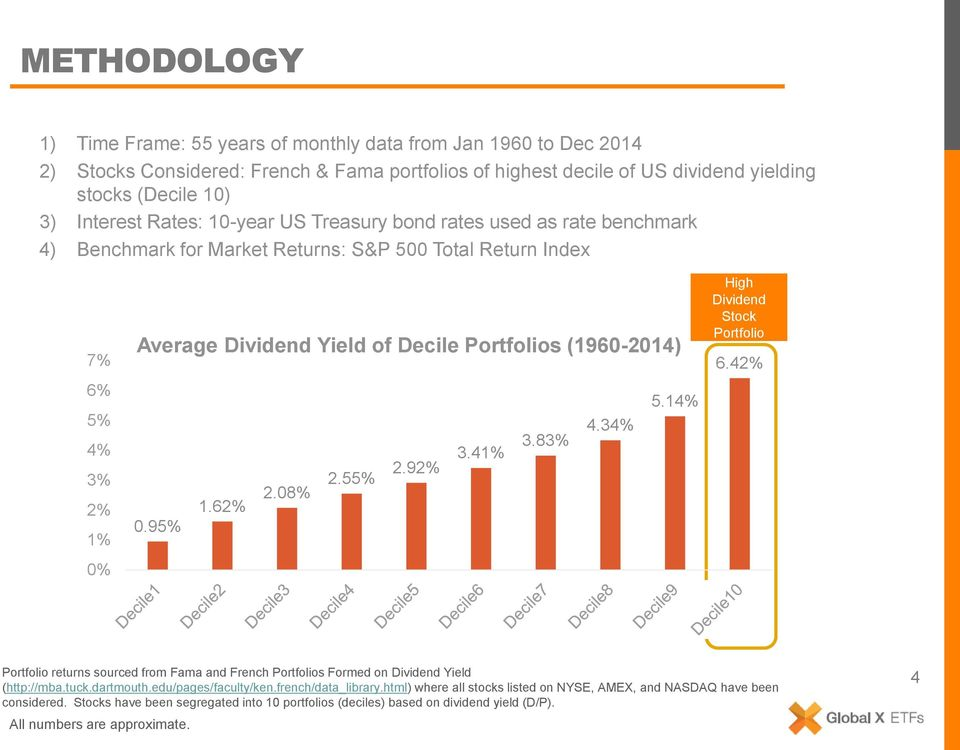 (1960-2014) 5.14% 4.34% 3.83% 3.41% 2.92% 2.55% 2.08% 1.62% 0.95% High Dividend Stock Portfolio 6.42% Portfolio returns sourced from Fama and French Portfolios Formed on Dividend Yield (http://mba.