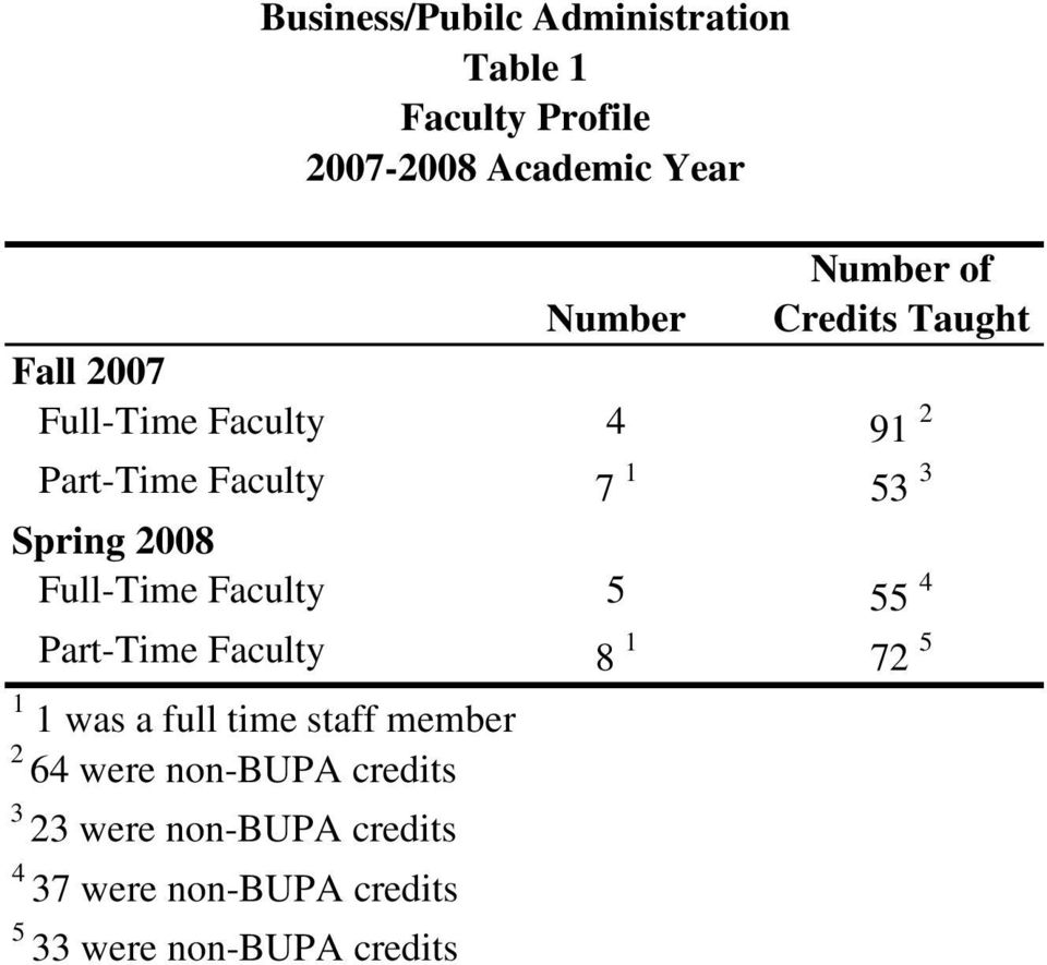 2008 Full-Time Faculty 5 55 4 Part-Time Faculty 8 1 72 5 1 1 was a full time staff member 2 64