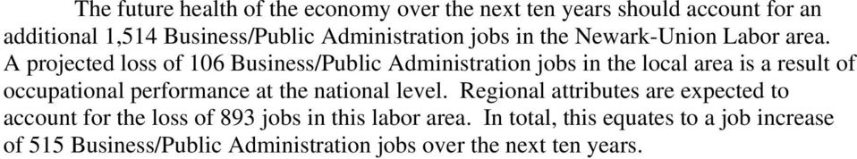 A projected loss of 106 Business/Public Administration jobs in the local area is a result of occupational performance at the
