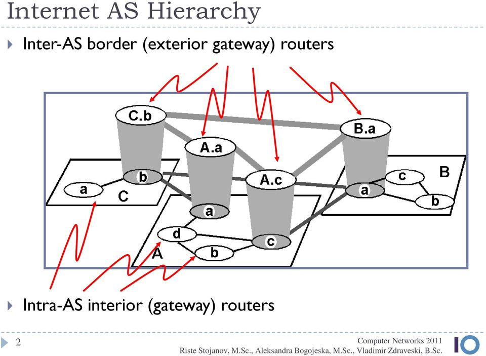 gateway) routers Intra-AS