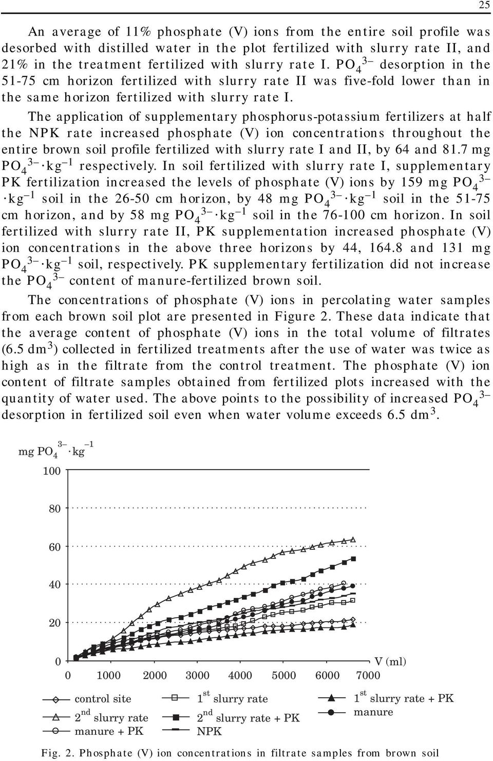 The application of supplementary phosphorus-potassium fertilizers at half the NPK rate increased phosphate (V) ion concentrations throughout the entire brown soil profile fertilized with slurry rate