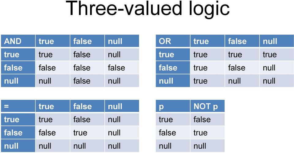 false true false null null true null null = true false null true true false