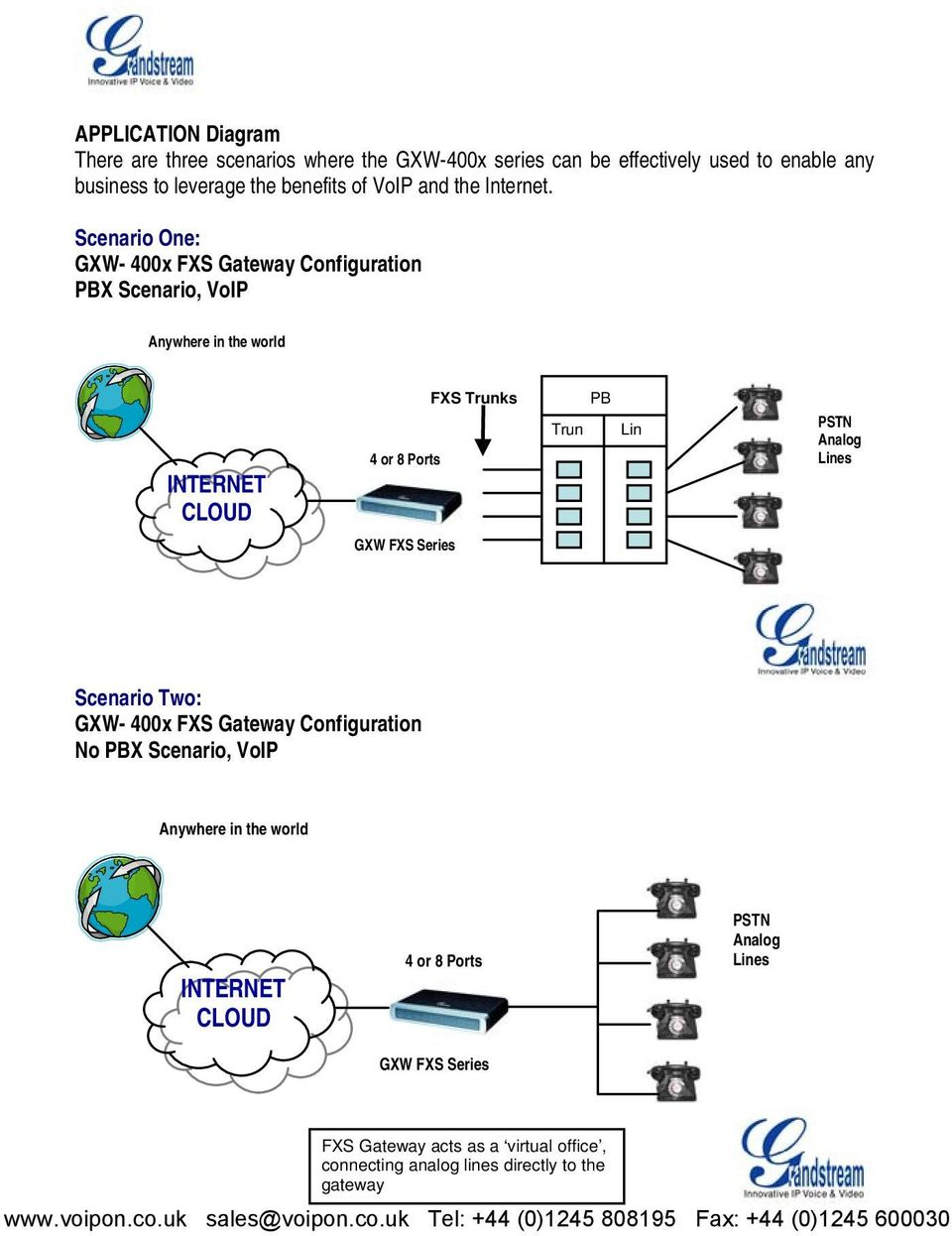 Scenario One: GXW- 400x FXS Gateway Configuration PBX Scenario, VoIP Anywhere in the world INTERNET CLOUD 4 or 8 Ports FXS Trunks Trun PB Lin