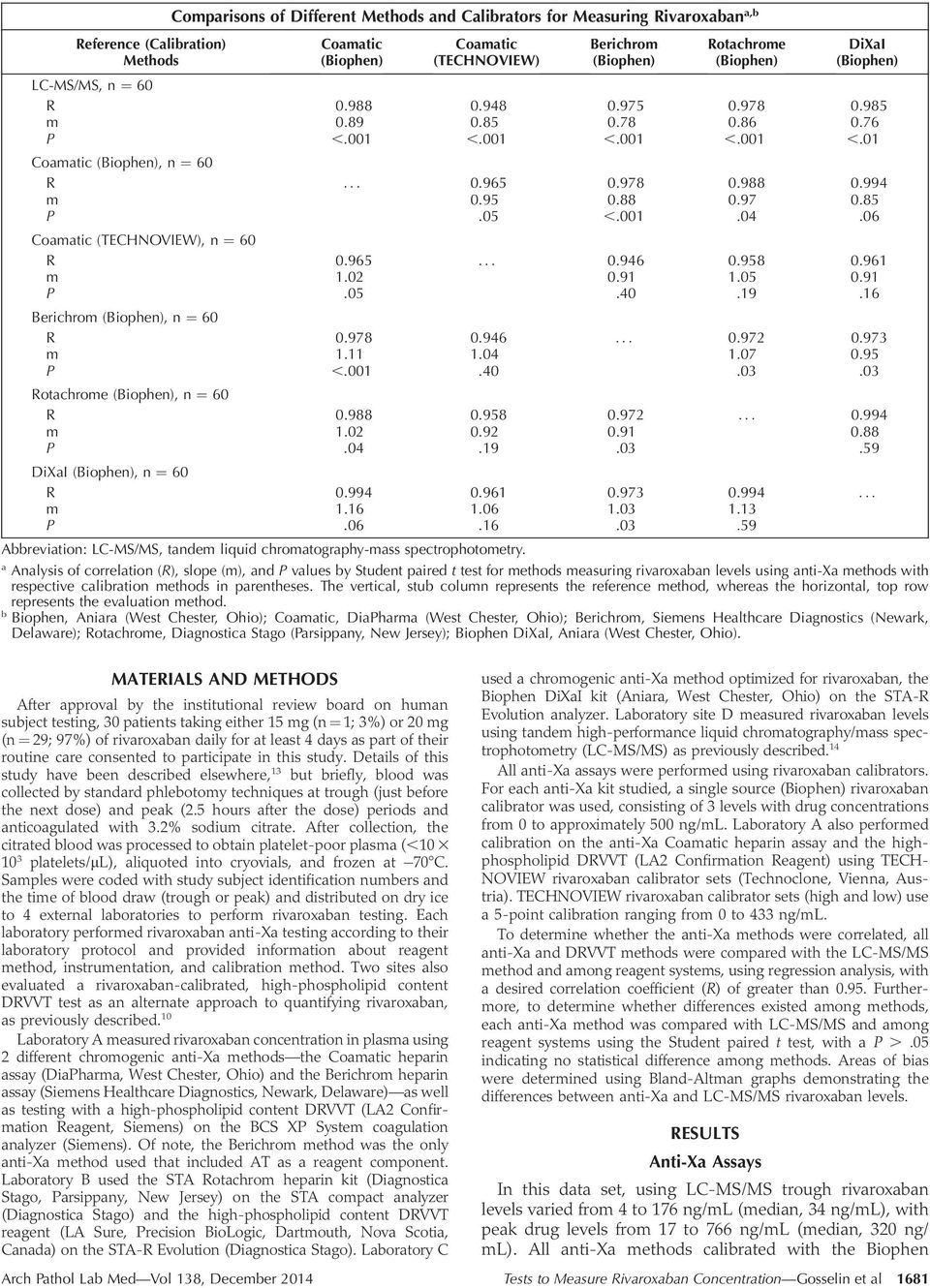 Details of this study have been described elsewhere, 13 but briefly, blood was collected by standard phlebotomy techniques at trough (just before the next dose) and peak (2.