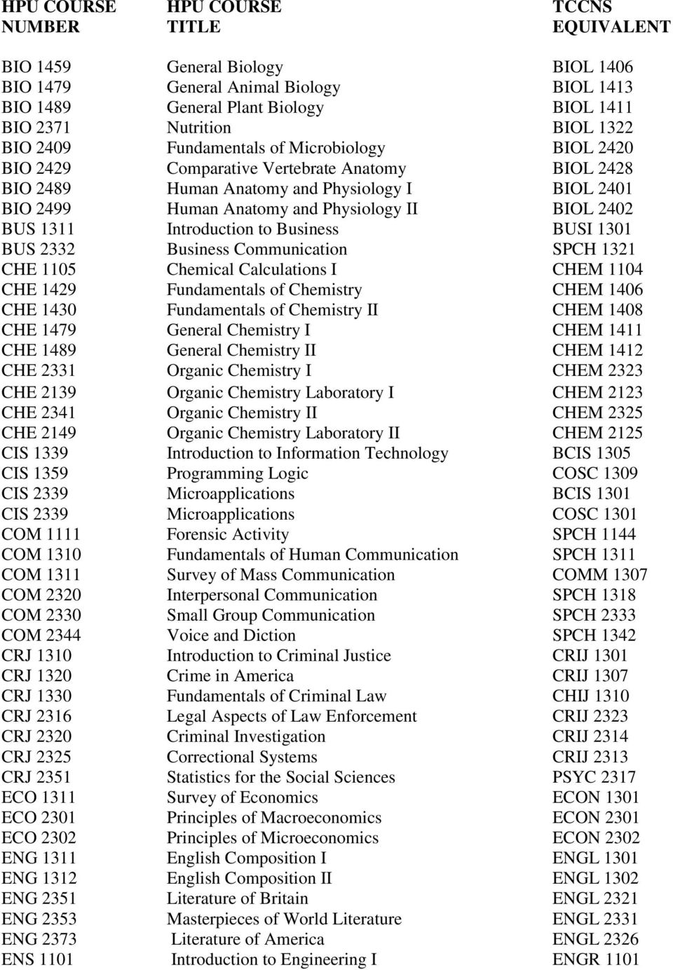 Business Communication SPCH 1321 CHE 1105 Chemical Calculations I CHEM 1104 CHE 1429 Fundamentals of Chemistry CHEM 1406 CHE 1430 Fundamentals of Chemistry II CHEM 1408 CHE 1479 General Chemistry I