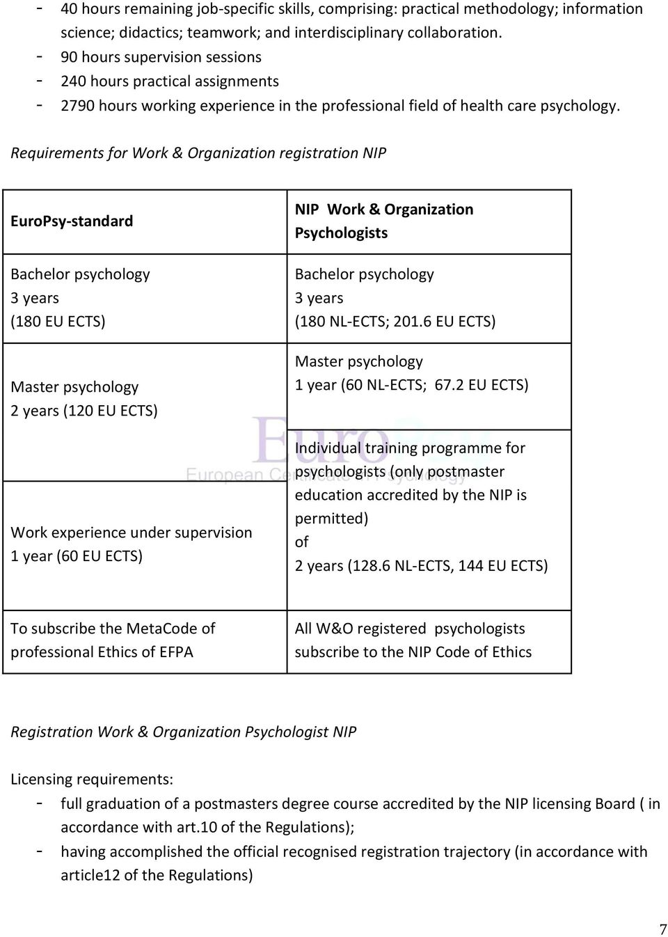 Requirements for Work & Organization registration NIP EuroPsy-standard Bachelor psychology 3 years (180 EU ECTS) Master psychology 2 years (120 EU ECTS) Work experience under supervision 1 year (60