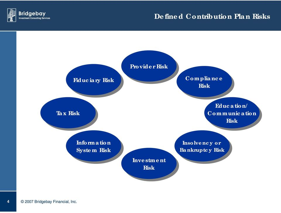 Communication Risk Risk Information Information System System Risk Risk Investment