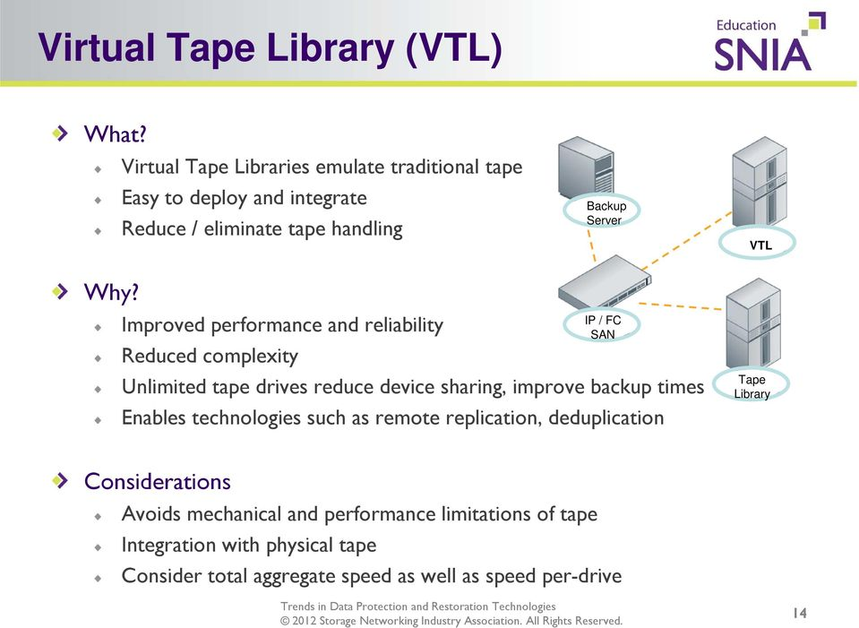 Improved performance and reliability Reduced complexity IP / FC SAN Unlimited tape drives reduce device sharing, improve backup times