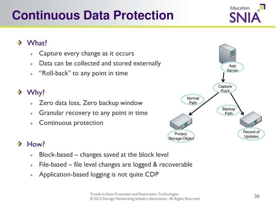 loss, Zero backup window Granular recovery to any point in time Continuous protection Normal Path Capture Point App