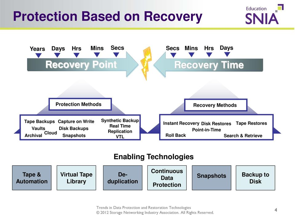 Real Time Replication VTL Instant Recovery Disk Restores Tape Restores Point-in-Time Roll Back Search & Retrieve