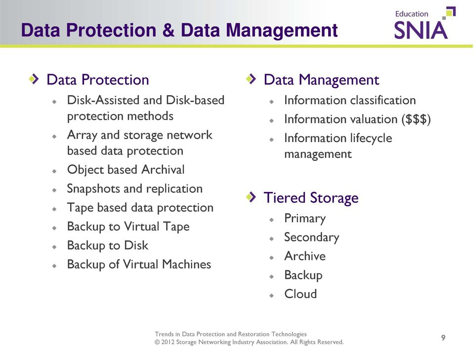 protection Backup to Virtual Tape Backup to Disk Backup of Virtual Machines Data Management Information