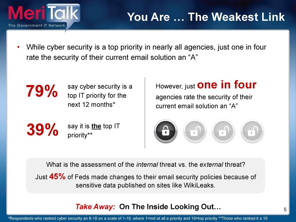 assessment of the internal threat vs. the external threat? Just 45% of Feds made changes to their email security policies because of sensitive data published on sites like WikiLeaks.