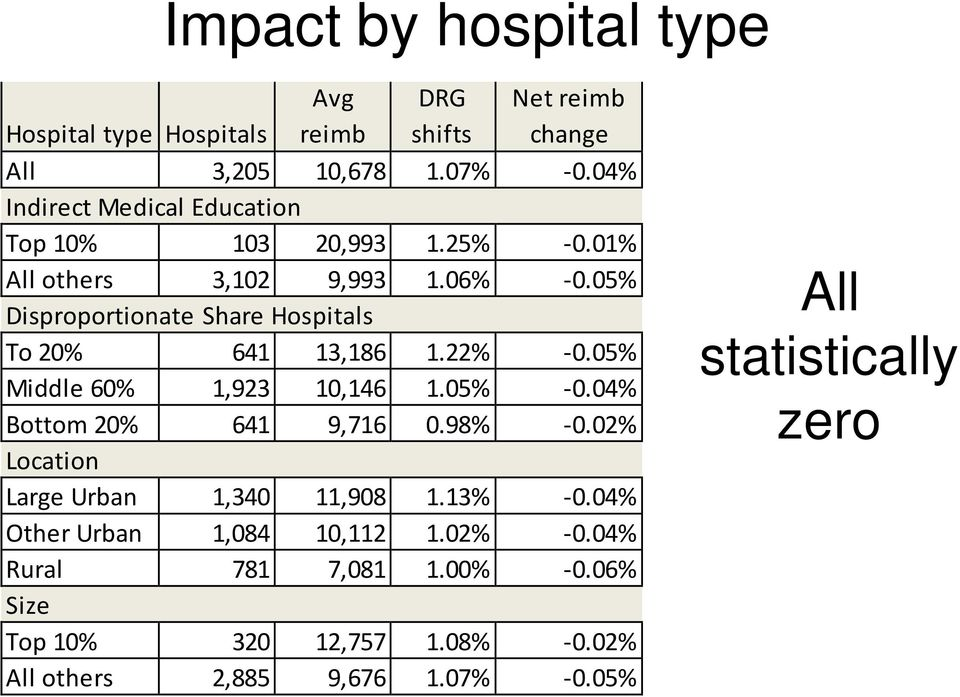 05% Disproportionate Share Hospitals To 20% 641 13,186 1.22% -0.05% Middle 60% 1,923 10,146 1.05% -0.04% Bottom 20% 641 9,716 0.98% -0.