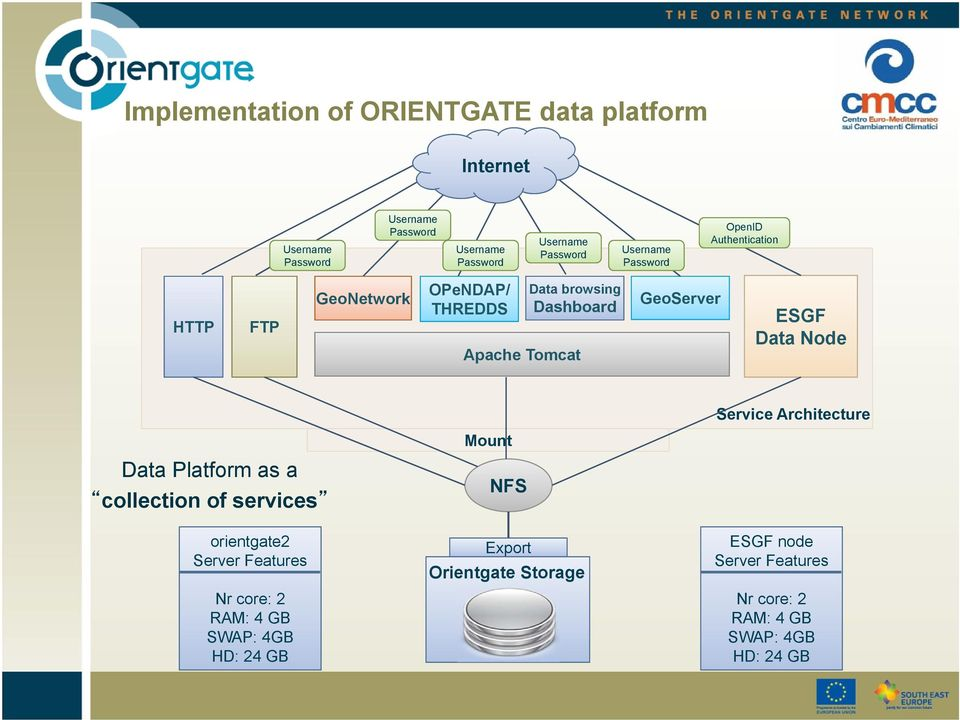 Data Platform as a collection of services orientgate2 Server Features Nr core: 2 RAM: 4 GB SWAP: 4GB