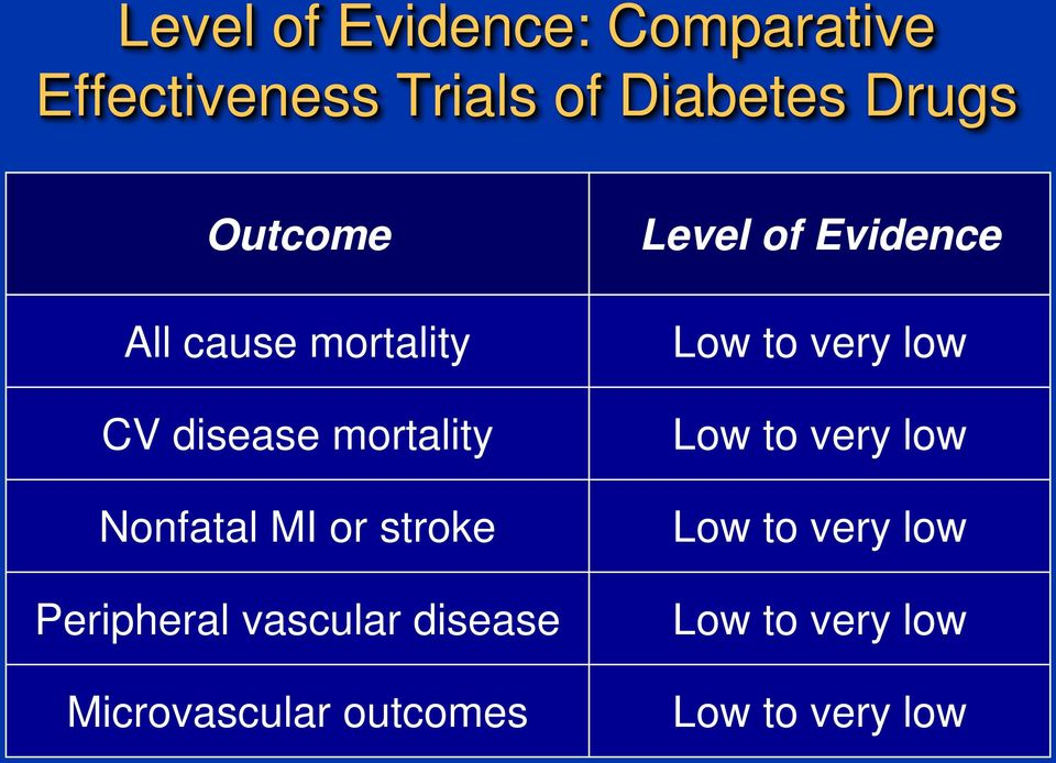 Peripheral vascular disease Microvascular outcomes Level of Evidence Low
