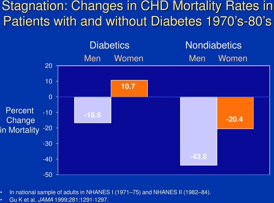 7 Percent Change in Mortality -10-20 -16.6-20.4-30 -40-43.