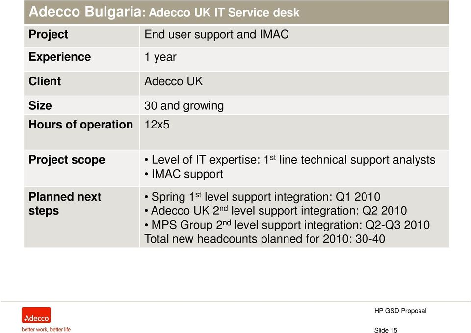 support Planned next steps Spring 1 st level support integration: Q1 2010 Adecco UK 2 nd level support integration: Q2