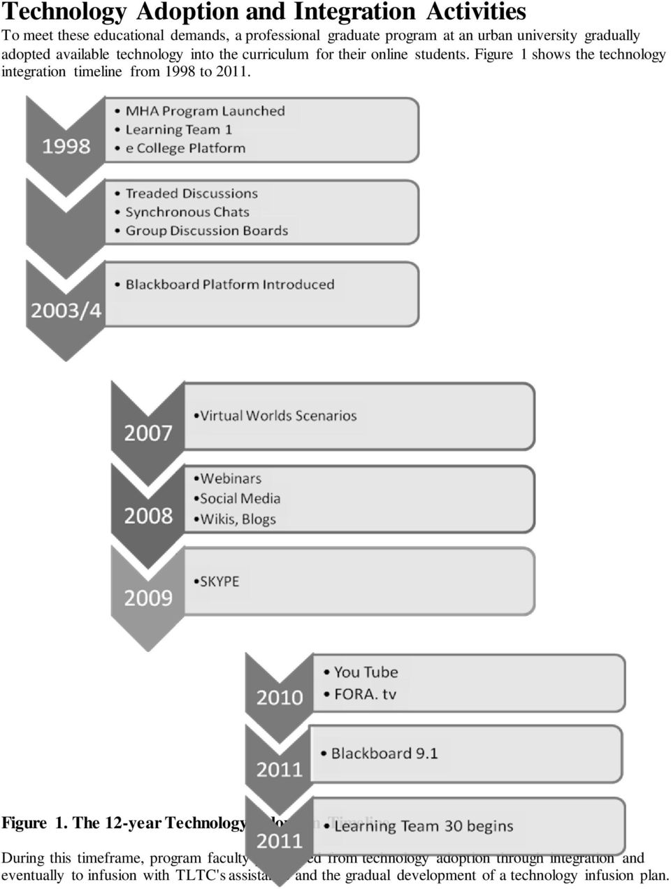 Figure 1 shows the technology integration timeline from 1998 to 2011. Figure 1.