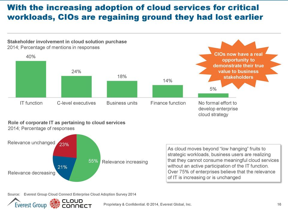 effort to develop enterprise cloud strategy Role of corporate IT as pertaining to cloud services Relevance unchanged Relevance decreasing 23% 21% 55% Relevance increasing As cloud moves beyond low