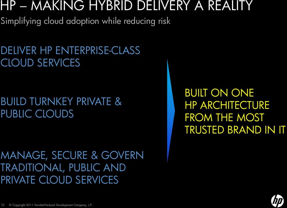 PRIVATE & PUBLIC CLOUDS BUILT ON ONE HP ARCHITECTURE FROM THE MOST TRUSTED