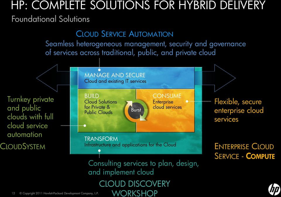 automation CLOUDSYSTEM 12 BUILD Cloud Solutions for Private & Public Clouds Burst CONSUME Enterprise cloud services TRANSFORM Infrastructure and applications for