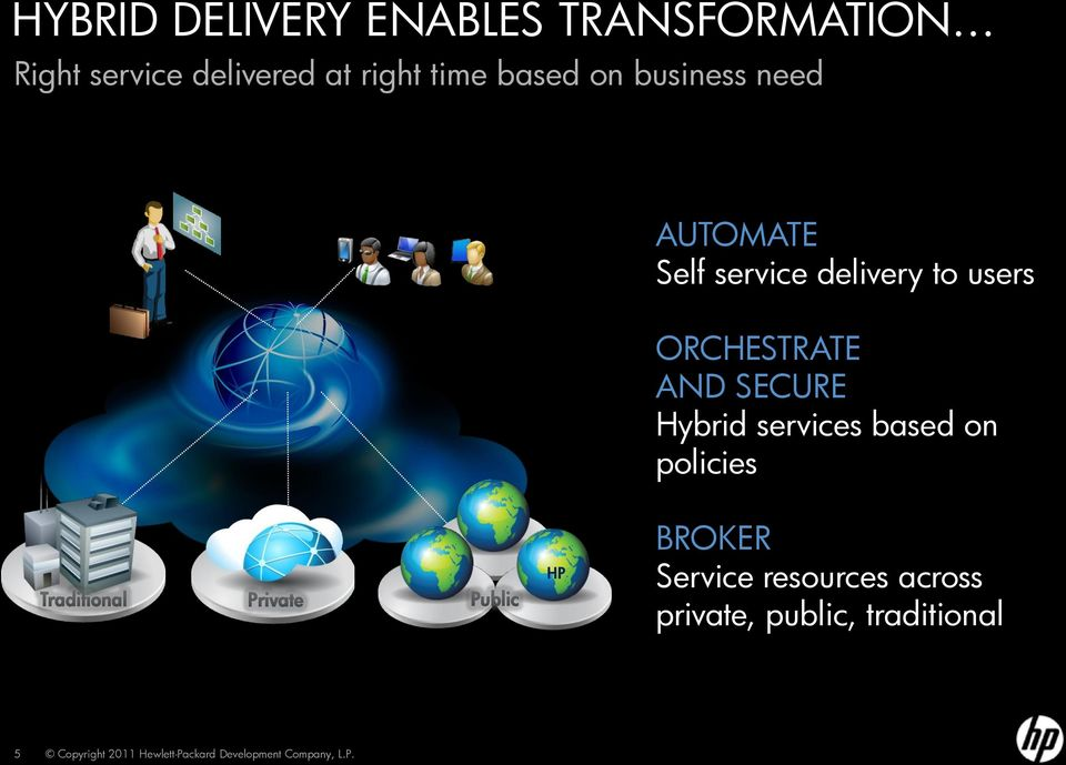to users ORCHESTRATE AND SECURE Hybrid services based on policies