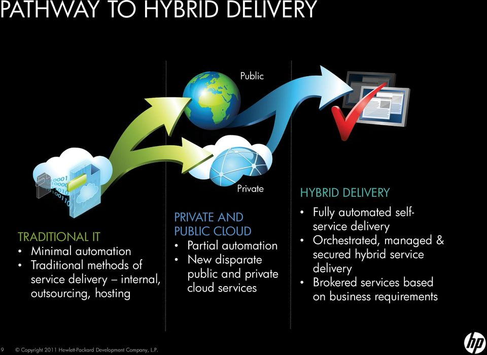 disparate public and private cloud services HYBRID DELIVERY Fully automated selfservice delivery