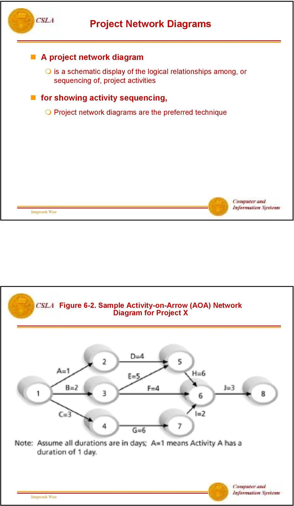 showing activity sequencing, Project network diagrams are the preferred