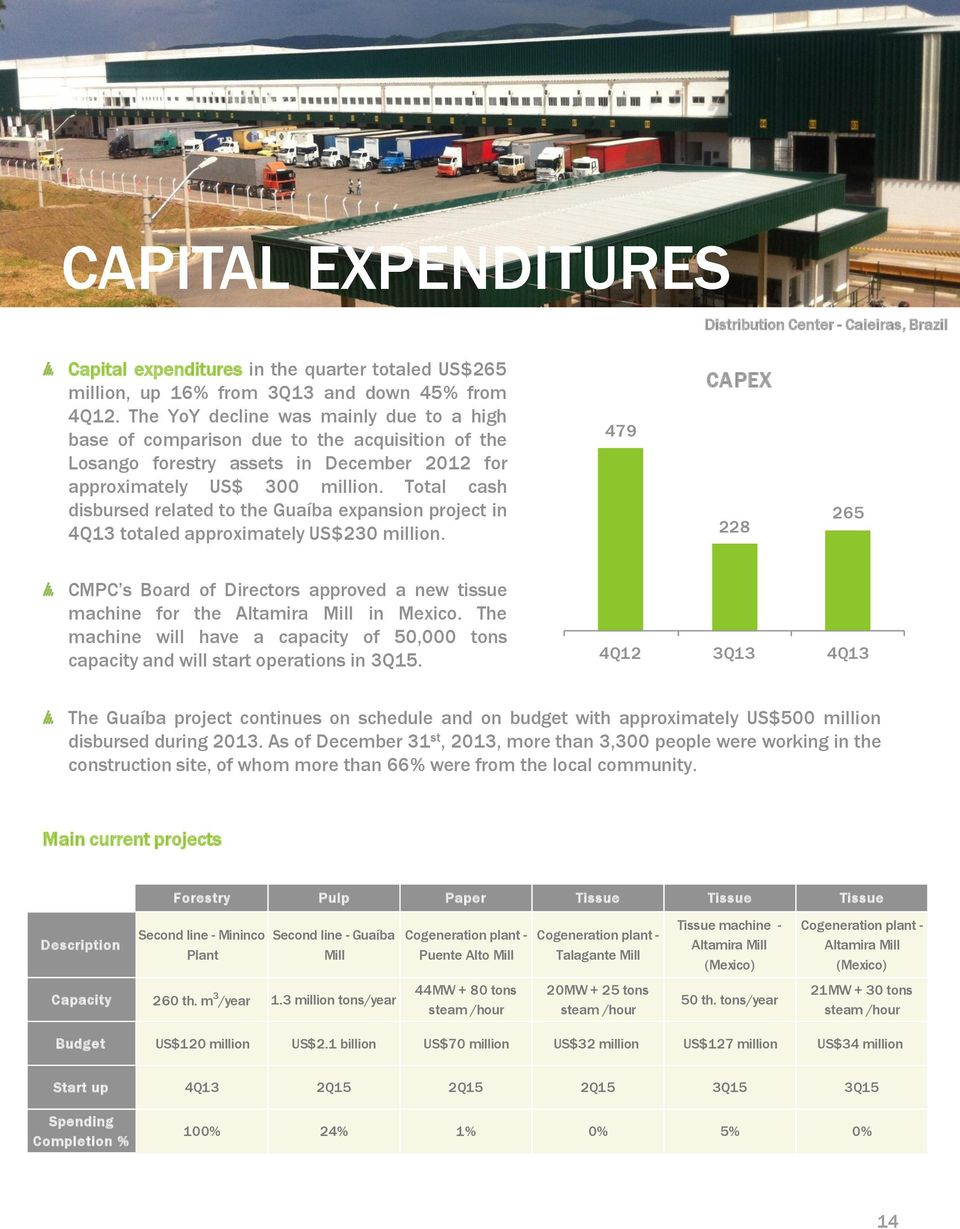 Total cash disbursed related to the Guaíba expansion project in 4Q13 totaled approximately US$230 million.