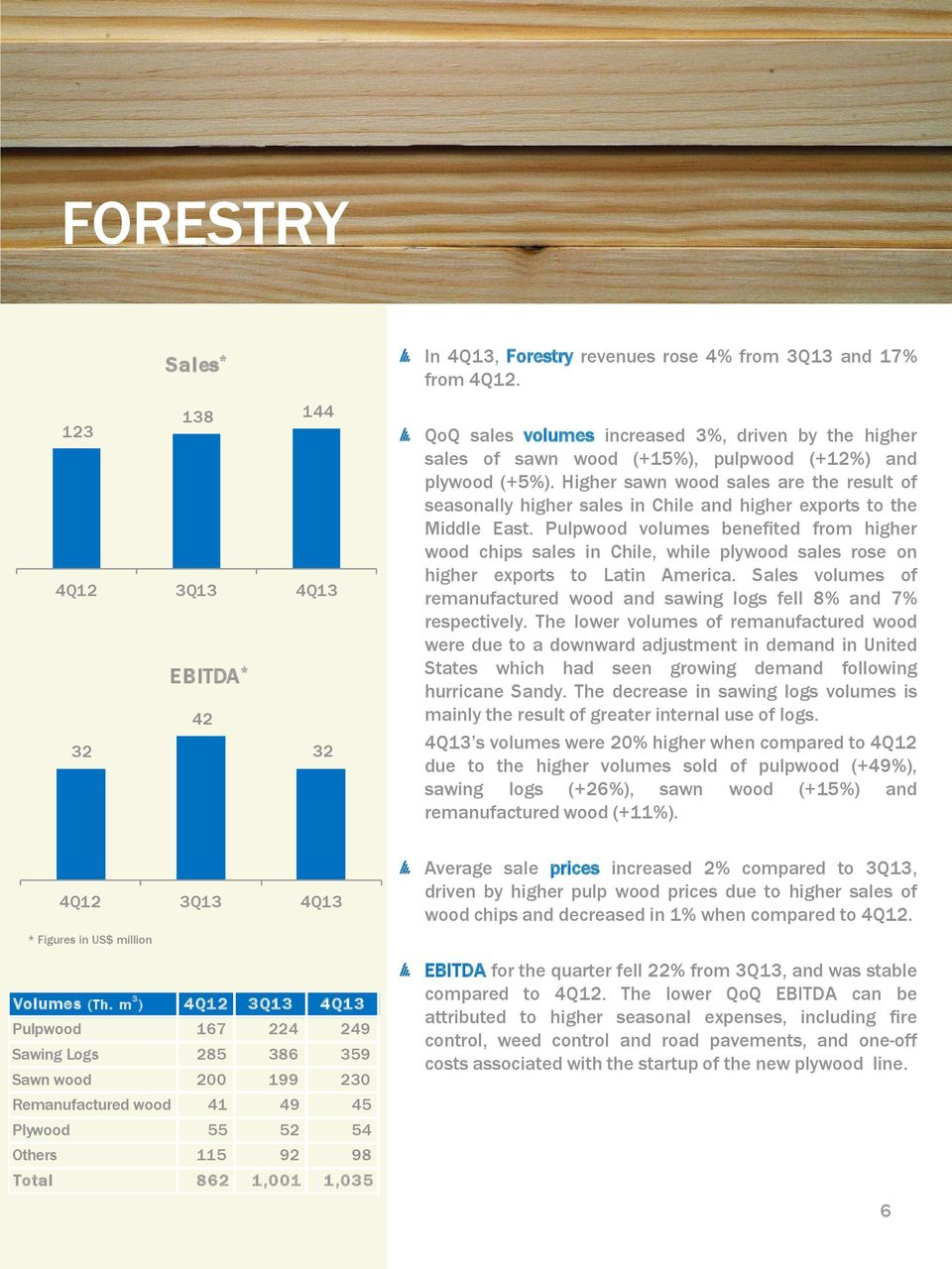 Higher sawn wood sales are the result of seasonally higher sales in Chile and higher exports to the Middle East.