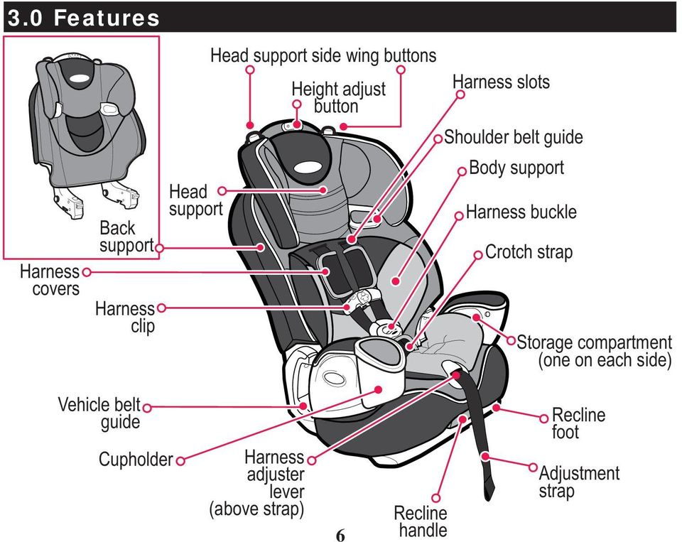 Harness buckle Crotch strap Storage compartment (one on each side) Vehicle belt guide