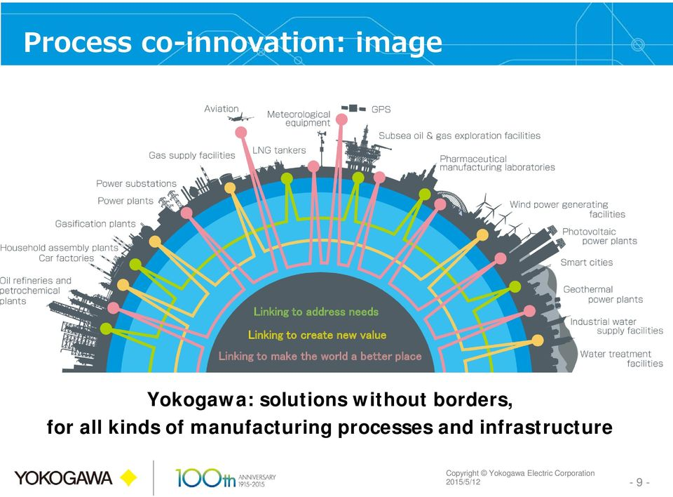 better place Yokogawa: solutions without borders, for all