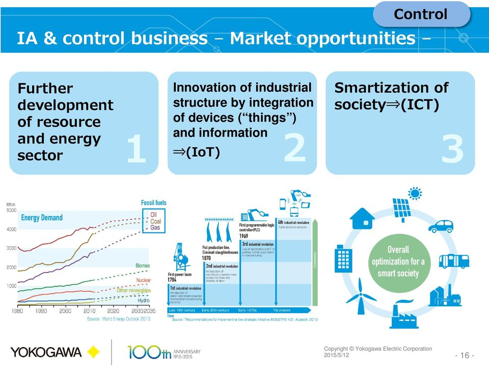 industrial structure by integration of devices ( things ) and