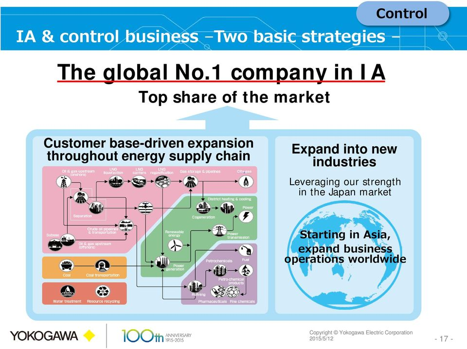 expansion throughout energy supply chain Expand into new industries