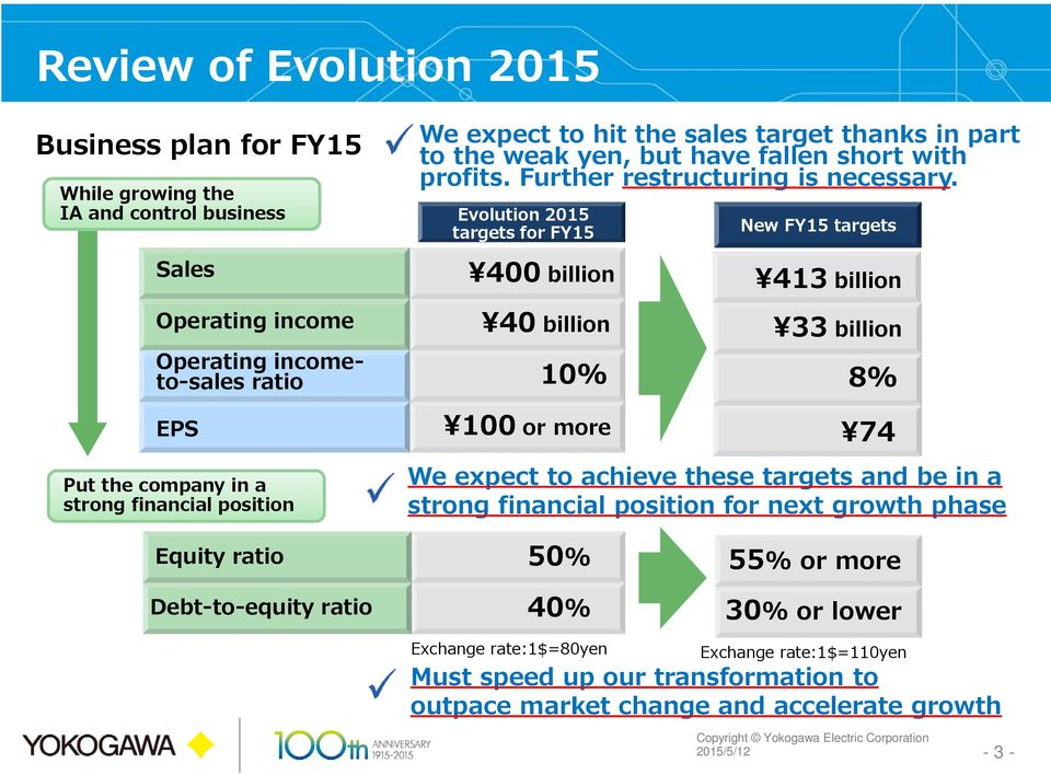 Evolution 2015 targets for FY15 New FY15 targets Sales Operating income Operating incometo-sales ratio 400 billion 40 billion 10% 413 billion 33 billion 8% EPS Put the company in a strong
