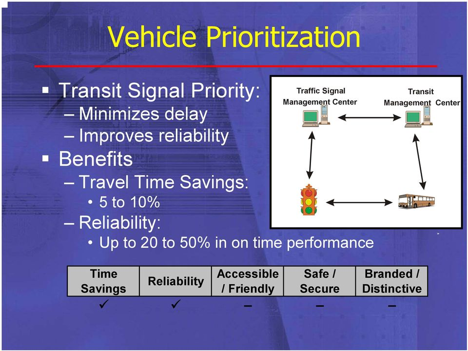 Management Center Up to 20 to 50% in on time performance Transit Management
