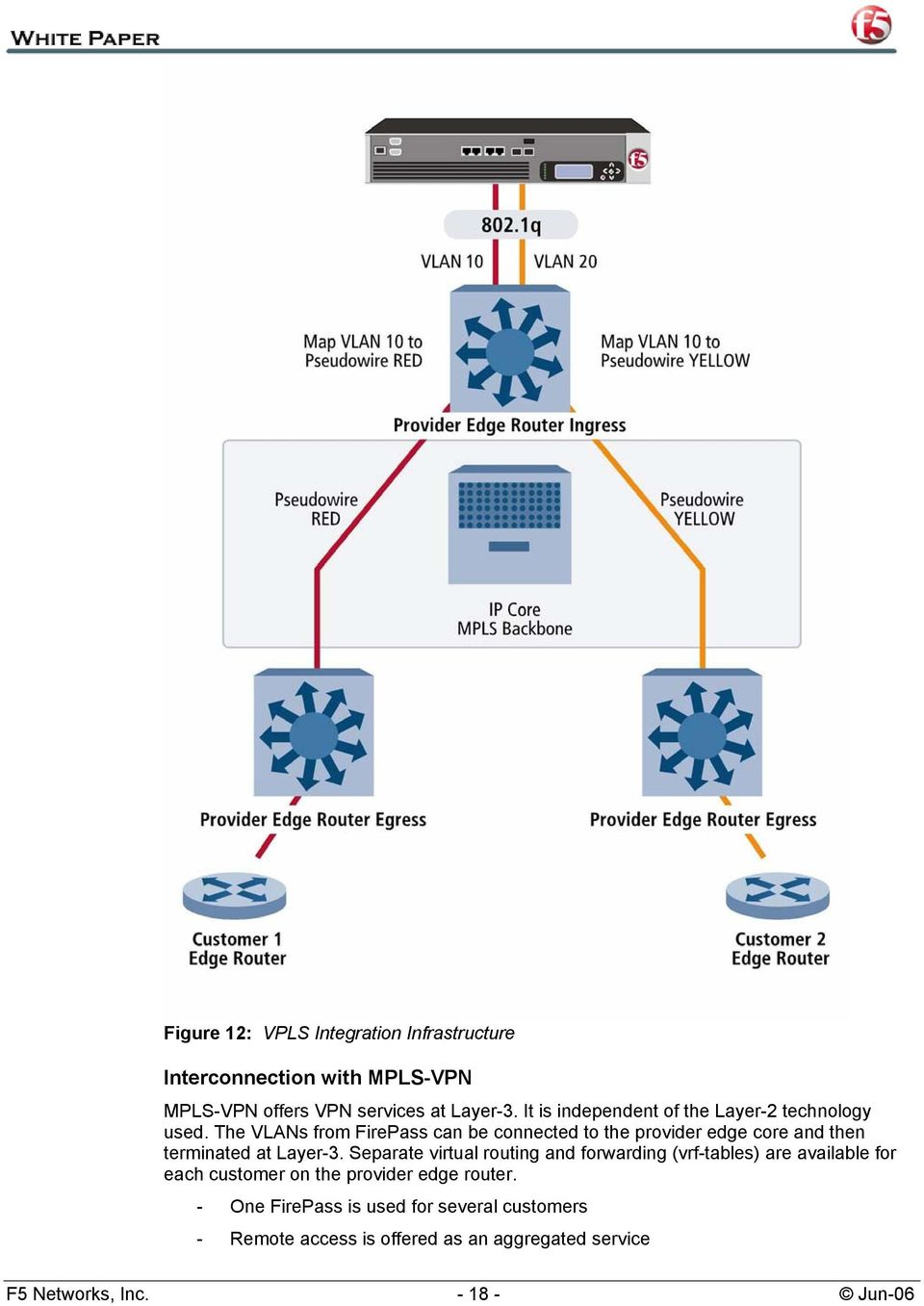 The VLANs from FirePass can be connected to the provider edge core and then terminated at Layer-3.