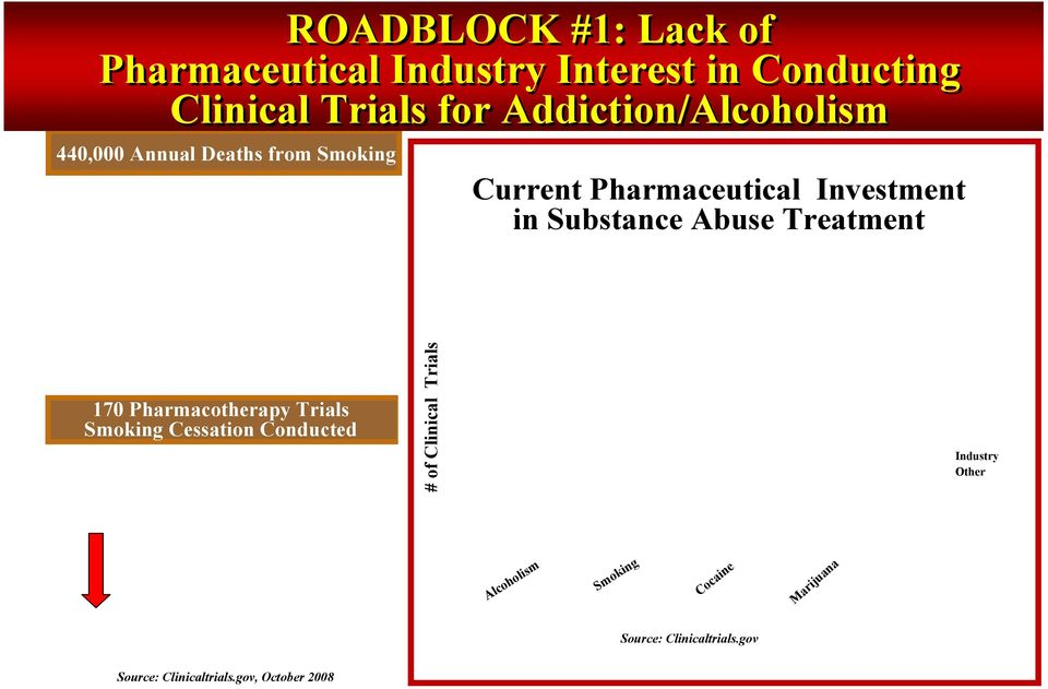 Substance Abuse Treatment 170 Pharmacotherapy Trials Smoking Cessation Conducted # of Clinical