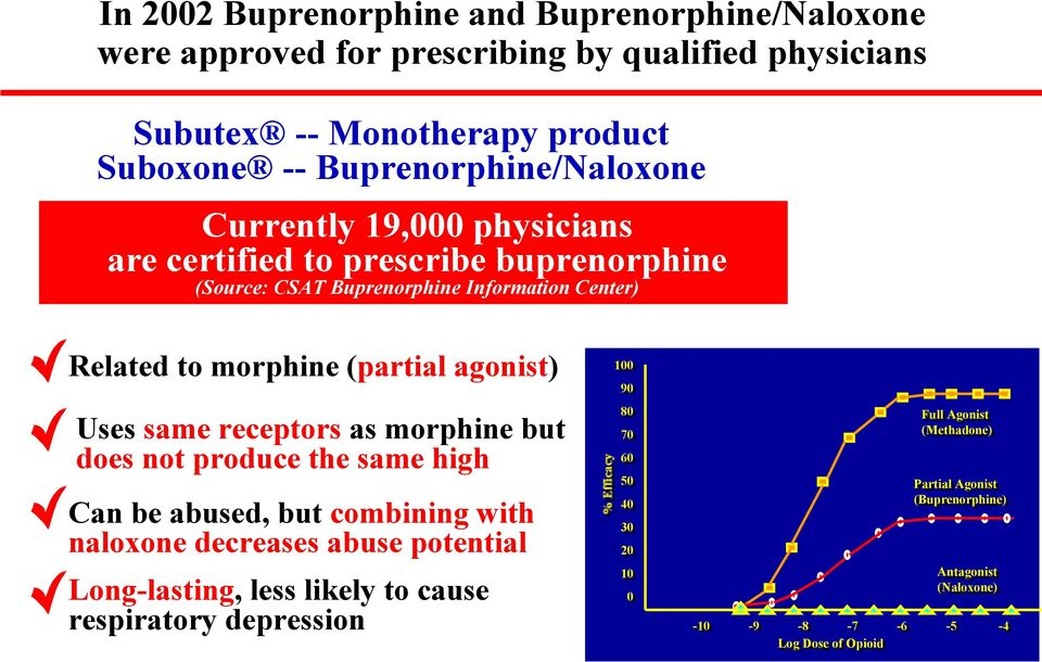 (partial agonist) Uses same receptors as morphine but does not produce the same high Can be abused, but combining with naloxone decreases abuse potential
