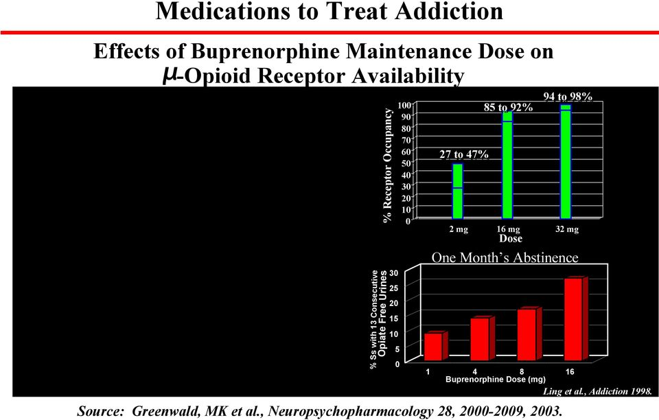% Ss with 13 Consecutive % Receptor Occupancy Opiate Free Urines 30 25 20 15 10 100 90 80 70 60 50 40 30 20
